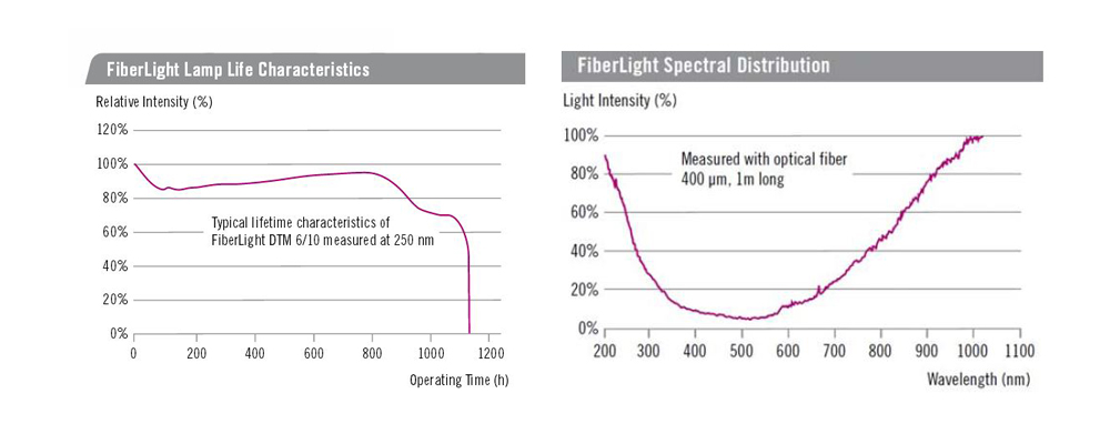 FiberLight(R) Spectral Distribution and Lamp Life Characteristics
